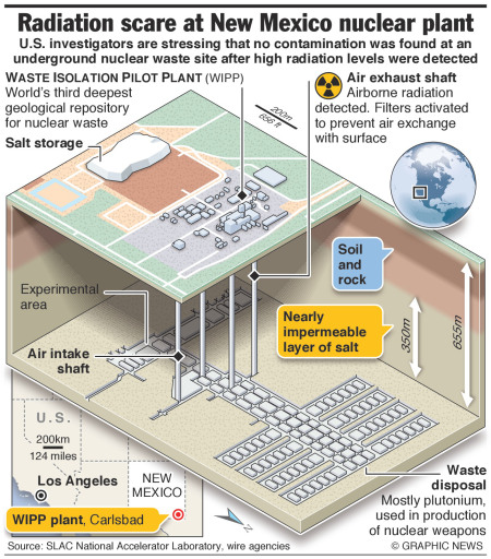 New Mexico nuclear radiation leak