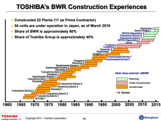 Toshiba:Westinghouse Boiling Water Reactor Construction.jpg