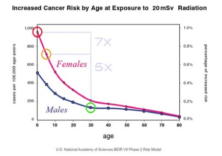 Increased Cancer Risk by Age